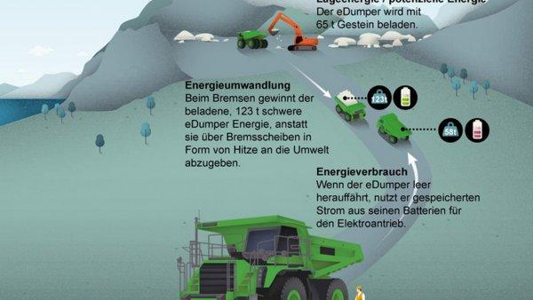 В Швейцарии создали самый тяжелый электрокар в мире весом в 45 тонн